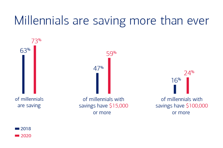 Millennials are saving more than ever 2018, 2020 comparative bar graph
