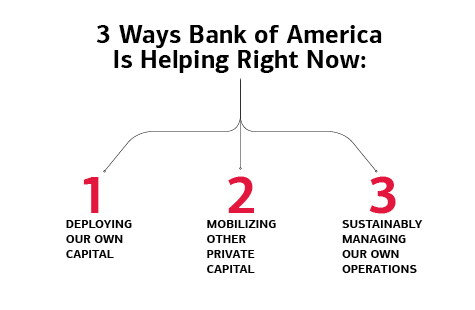 3 Ways Bank of America Is Helping Right Now