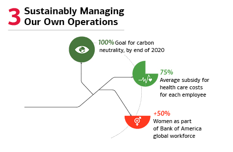 3 Sustainably Managing Our Own Operations